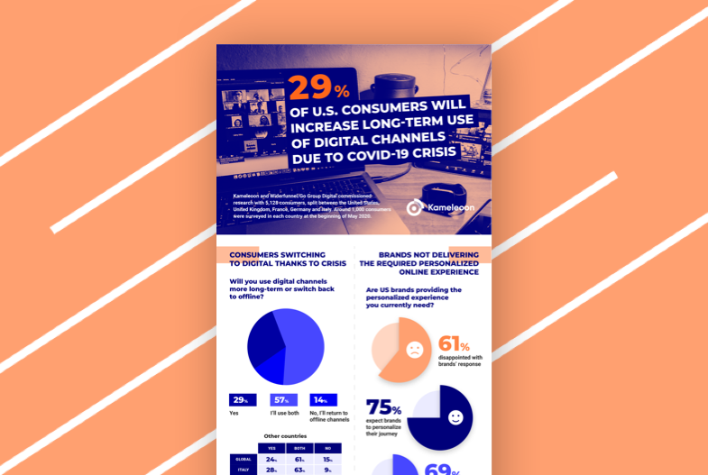 infographie suurvey consumer