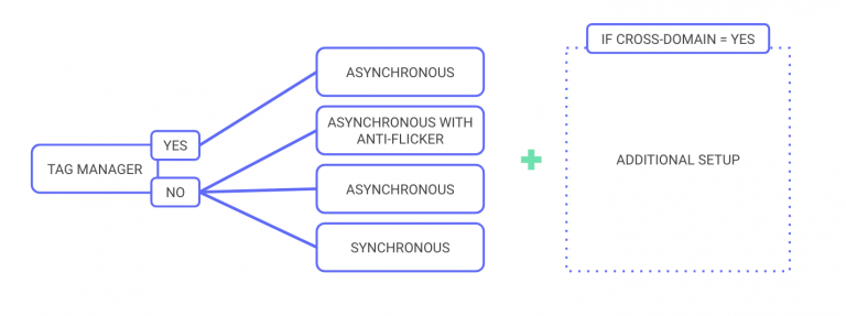 synchronous and asynchronous approaches