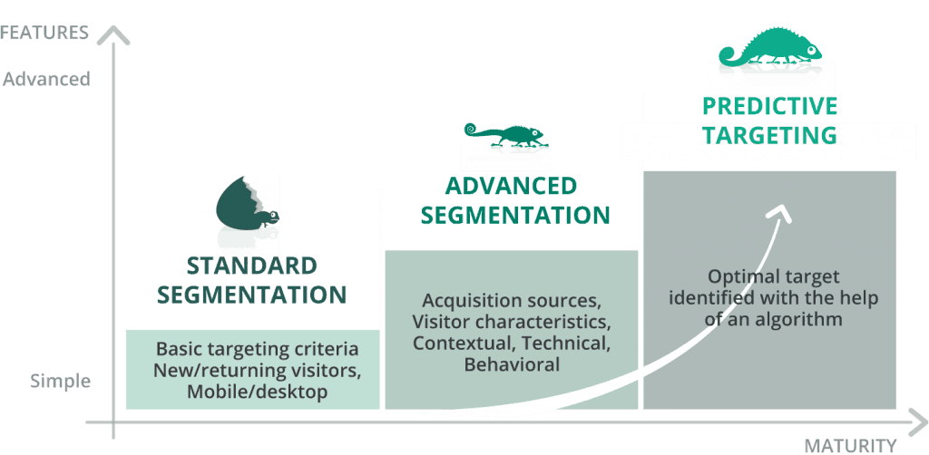 Graph showing the 3 levels of visitor segmentation: Standard segmentation, Advanced Segmentation and Predictive Targeting