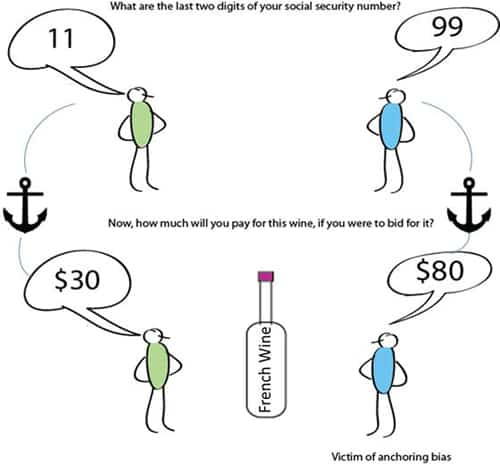 Comic on the anchoring effect