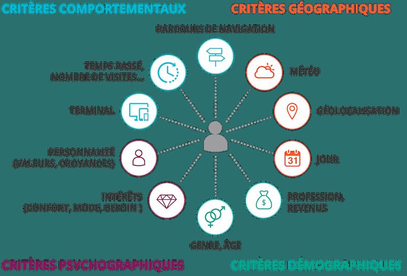 critères de segmentation base client